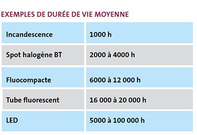 Exemples de durée de vie moyenne éclairages