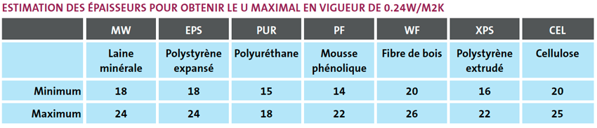 Estimation des épaisseurs pour obtenir le U maximal en vigueur de 0.24W/M2K